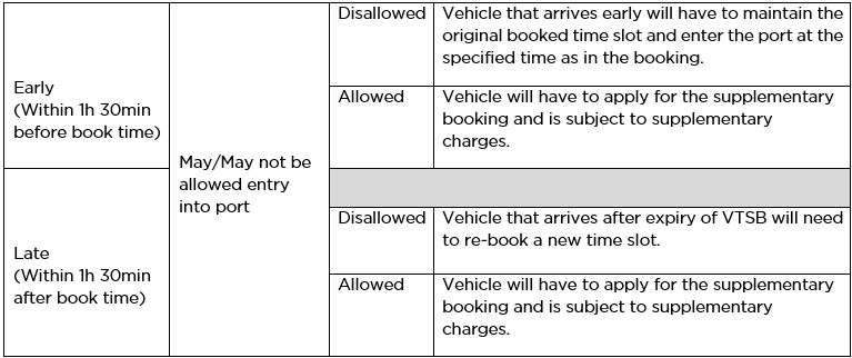 What is Vehicle Time Slot Booking's (VTSB) grace period for